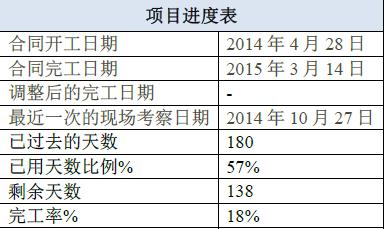 红木市高档老年公寓项目进度表