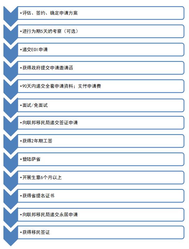 萨省企业家流程.png