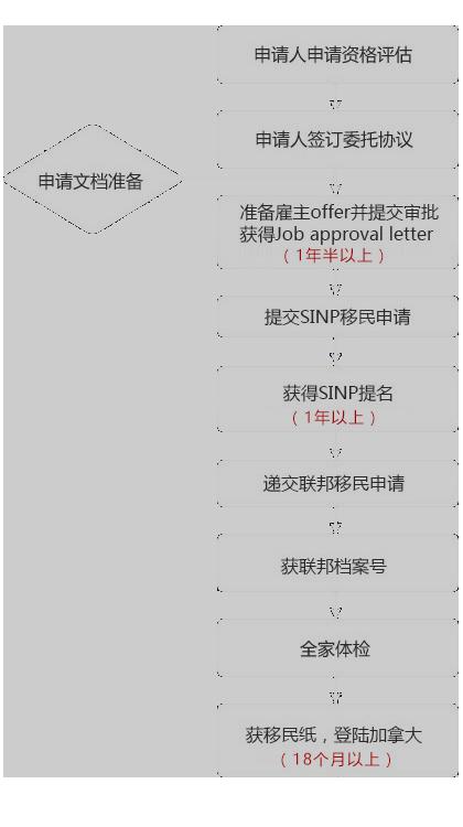 萨雇流程.png